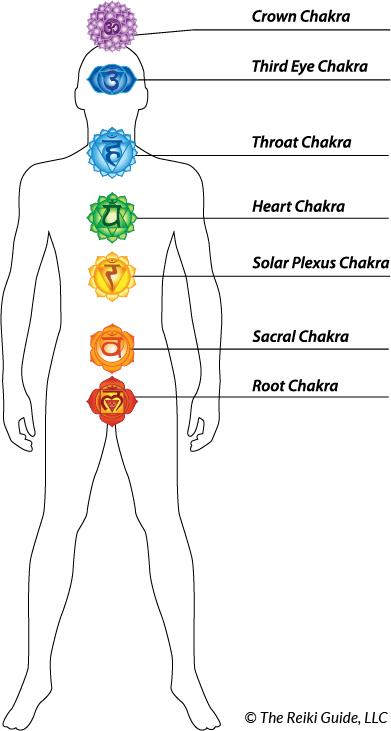 The Reiki Guide Chakra Diagram